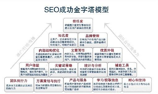 网站设计中不可忽略的SEO细节 青岛seo