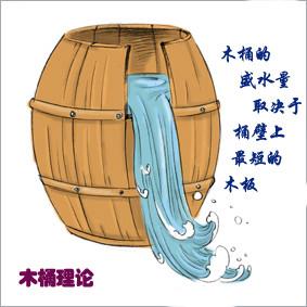网络营销之木桶定律-青岛seo