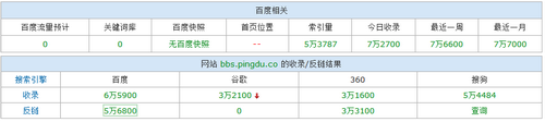 平度论坛bbs.pingdu.co一至做正规的优化,从不做黑猫,但从10月18日开始,外链暴增,排名哗哗的掉。
